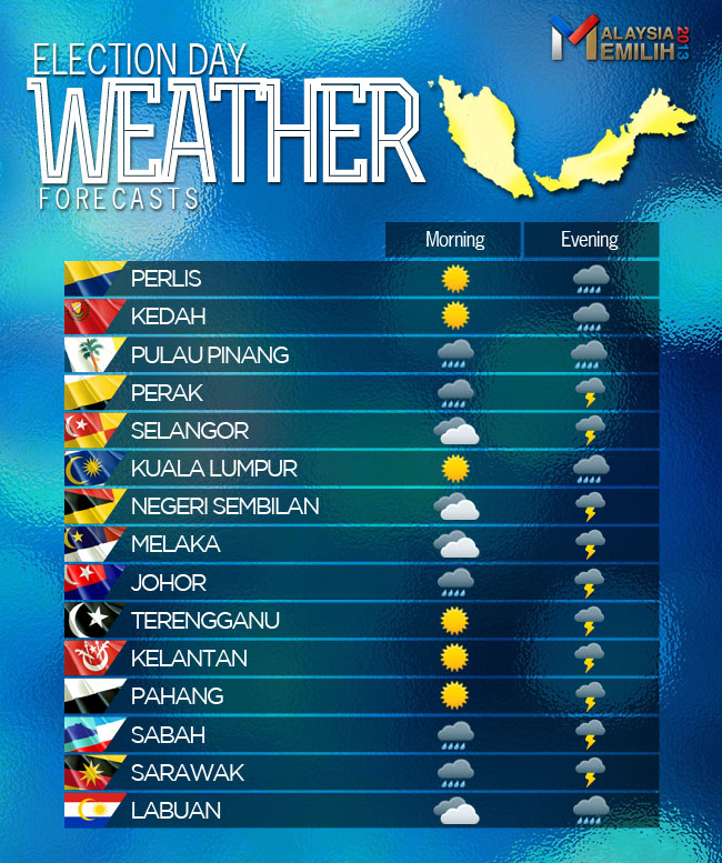 Ge14 Malaysia: Weather Forecast On Election Day