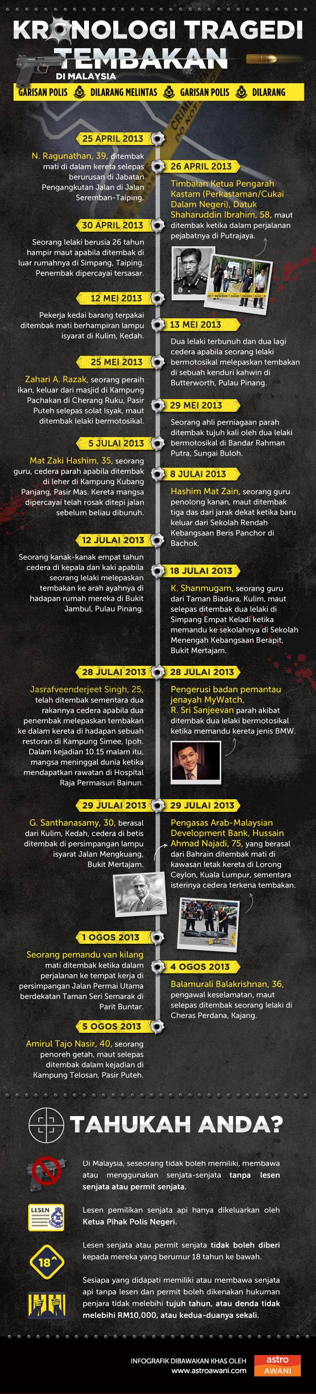 Kronologi kes tembakan di Malaysia