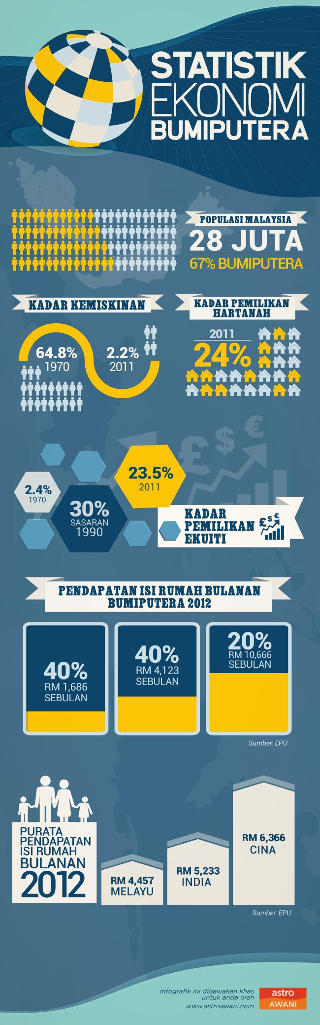 Majlis Pemerkasaan Ekonomi Bumiputera, Melayu
