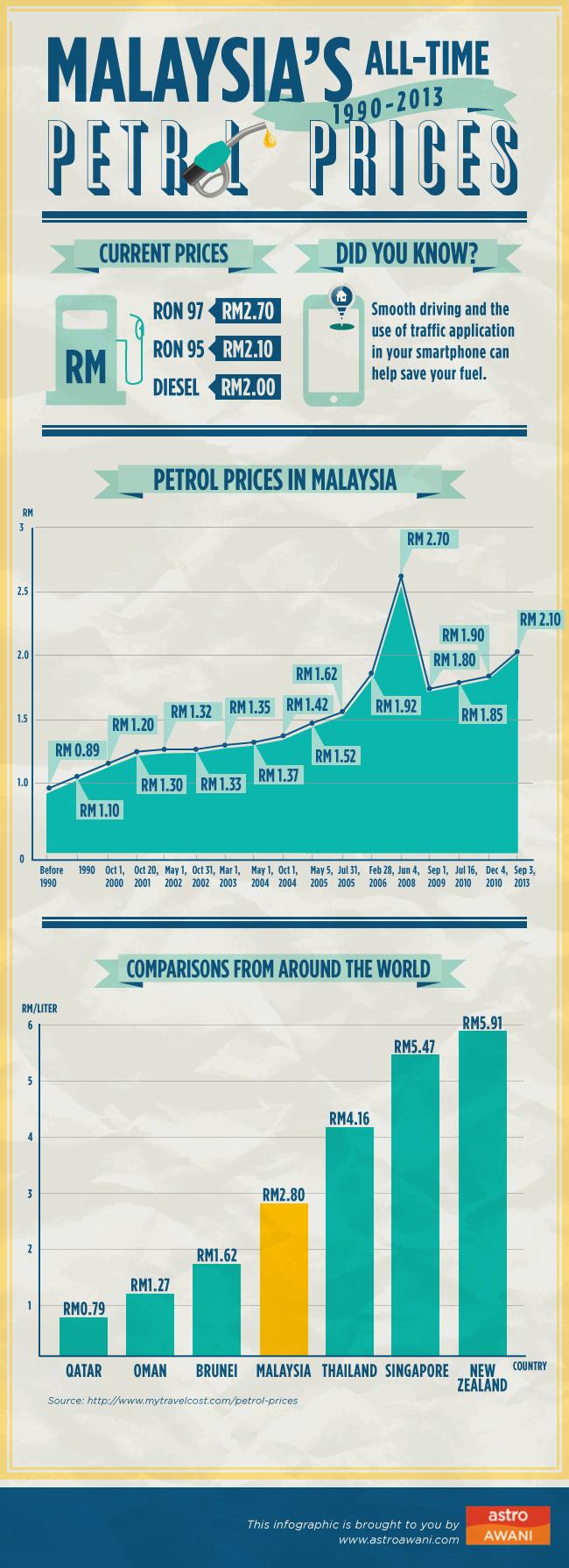 Malaysia petrol price history