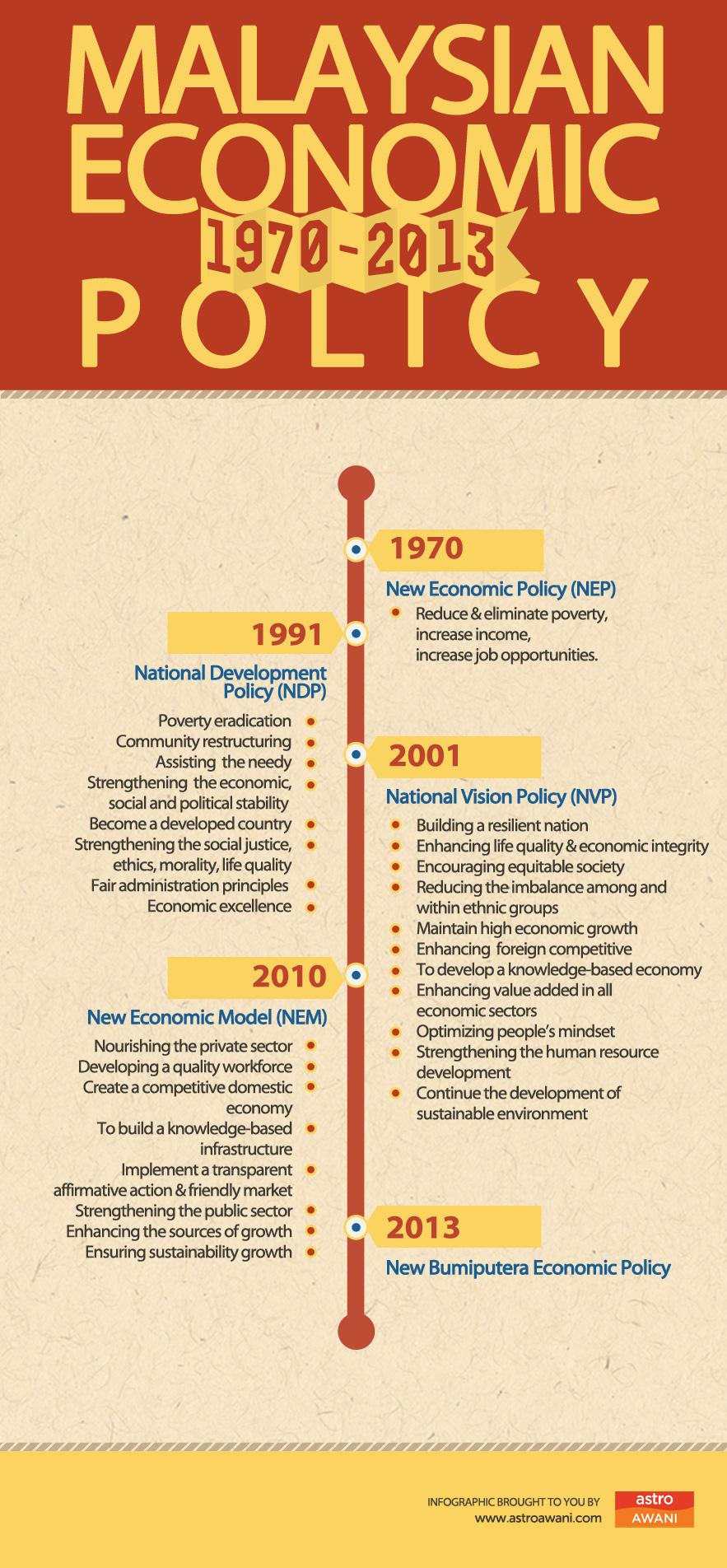 Malaysian Economic Policies (1970-2013)
