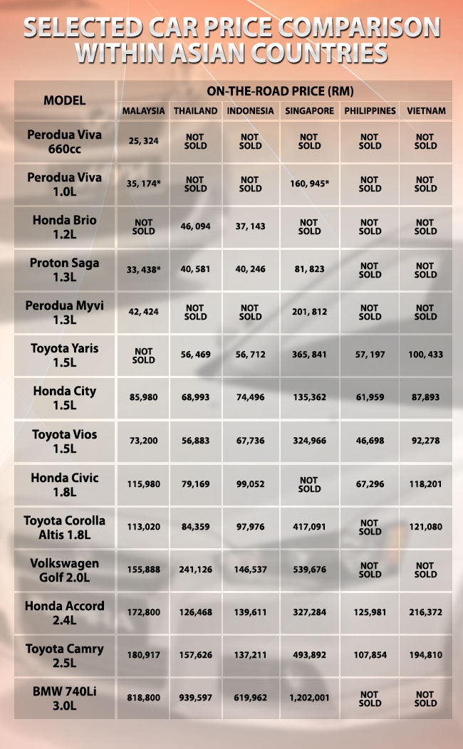 Cars In Malaysia Are Cheaper Than In Other Countries Astro Awani