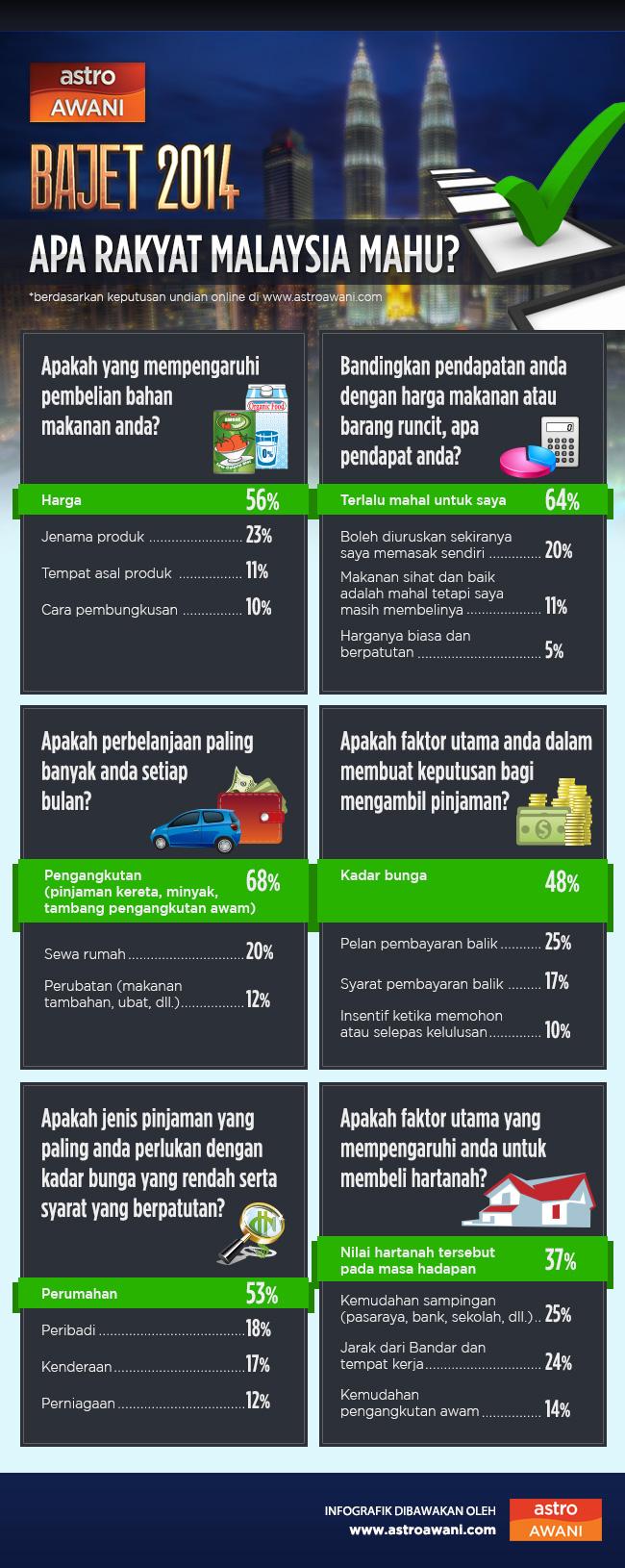 Apa rakyat Malaysia mahu?