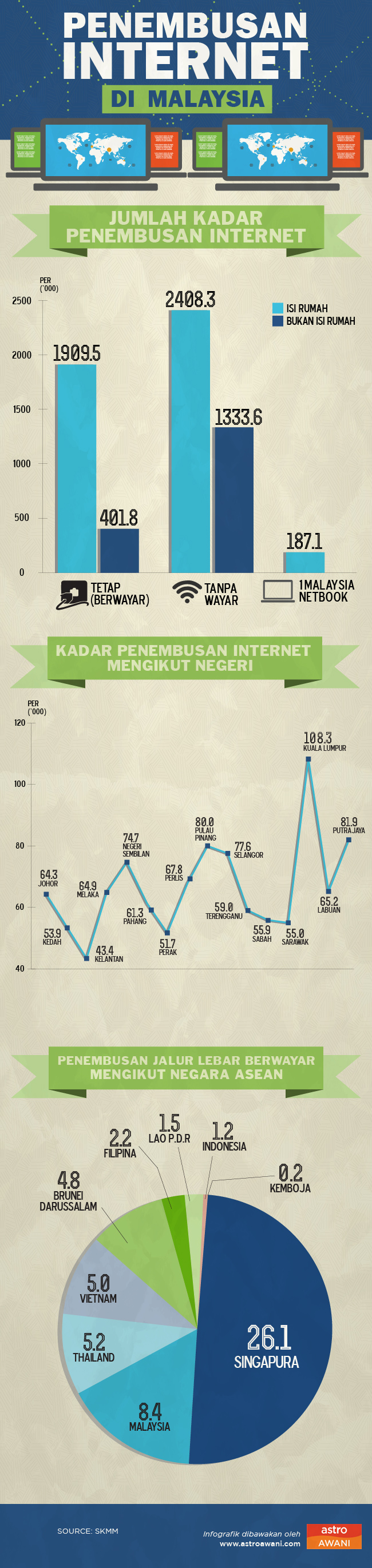 Penembusan internet di Malaysia