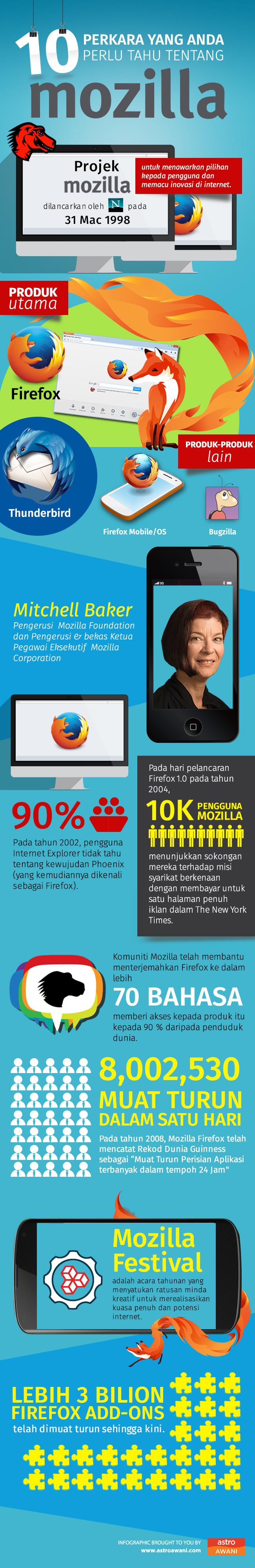 mozilla infogfx