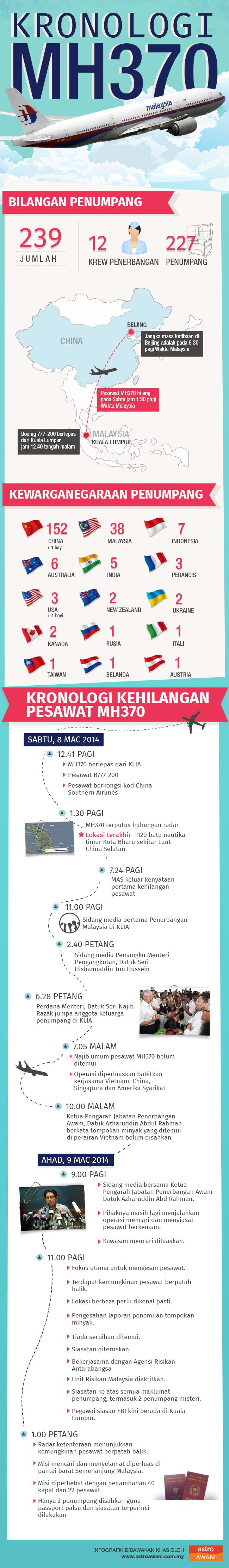 Selasa MH370 Kronologi