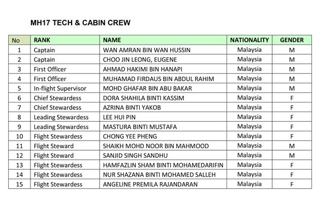 MH17 crew members