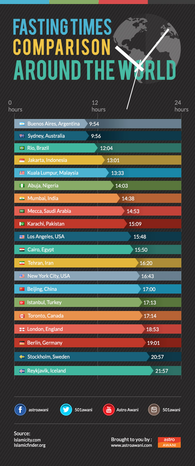 Fasting times comparisons around the world | Astro Awani