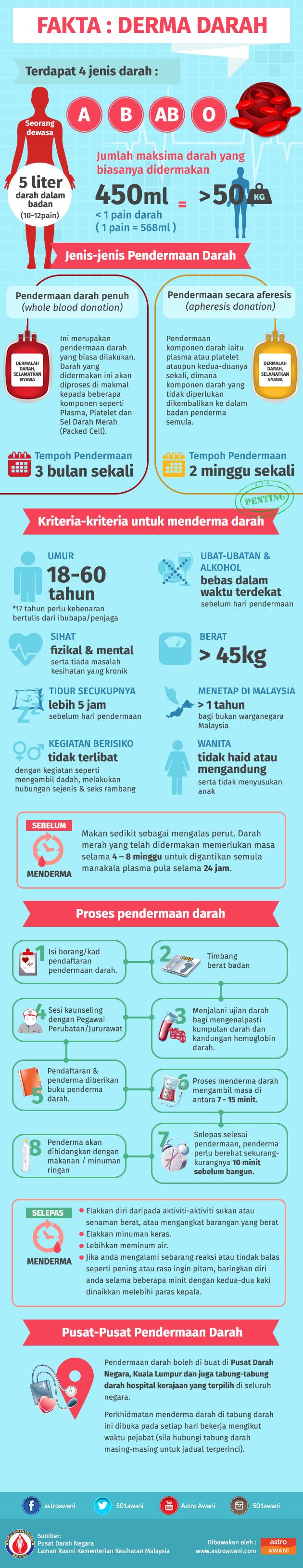 Jenis Dan Fakta Derma Darah