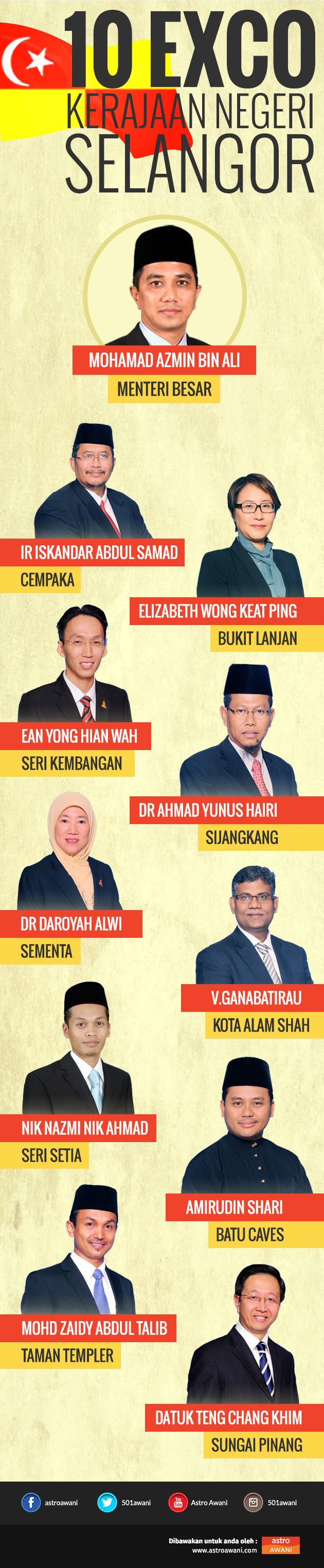 Infografik Exco Selangor