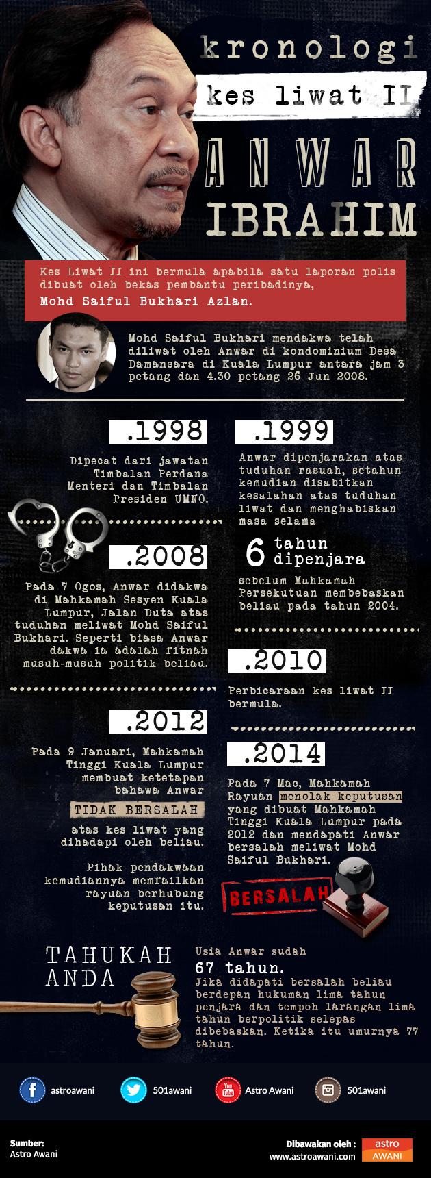 Kes Liwat II Anwar Ibrahim