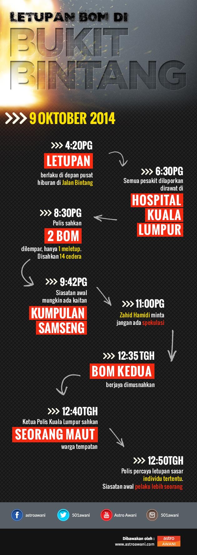Perdana Menteri Datuk Seri Najib Tun Razak akan membentangkan Bajet 2015 di Dewan Rakyat pada 4 petang ini, bajet terakhir dalam RMK-10.