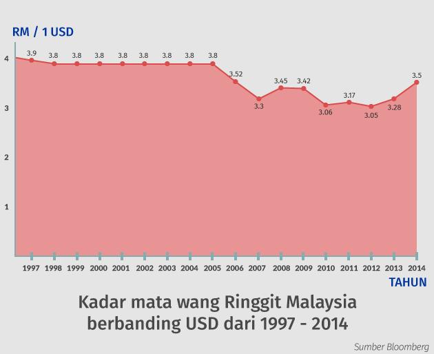 RM vs USD