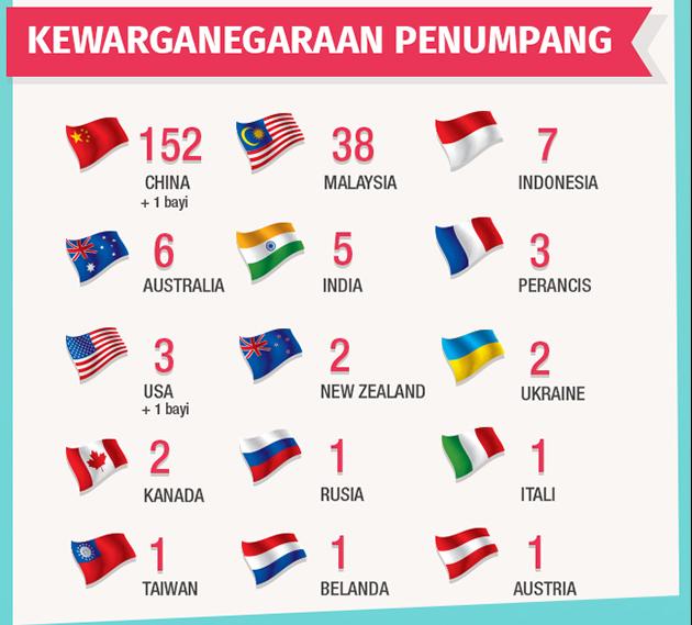 Grafik kewarganegaraan penumpang MH370