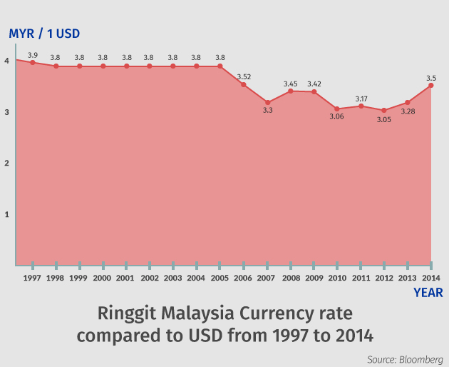 Rm forex rate