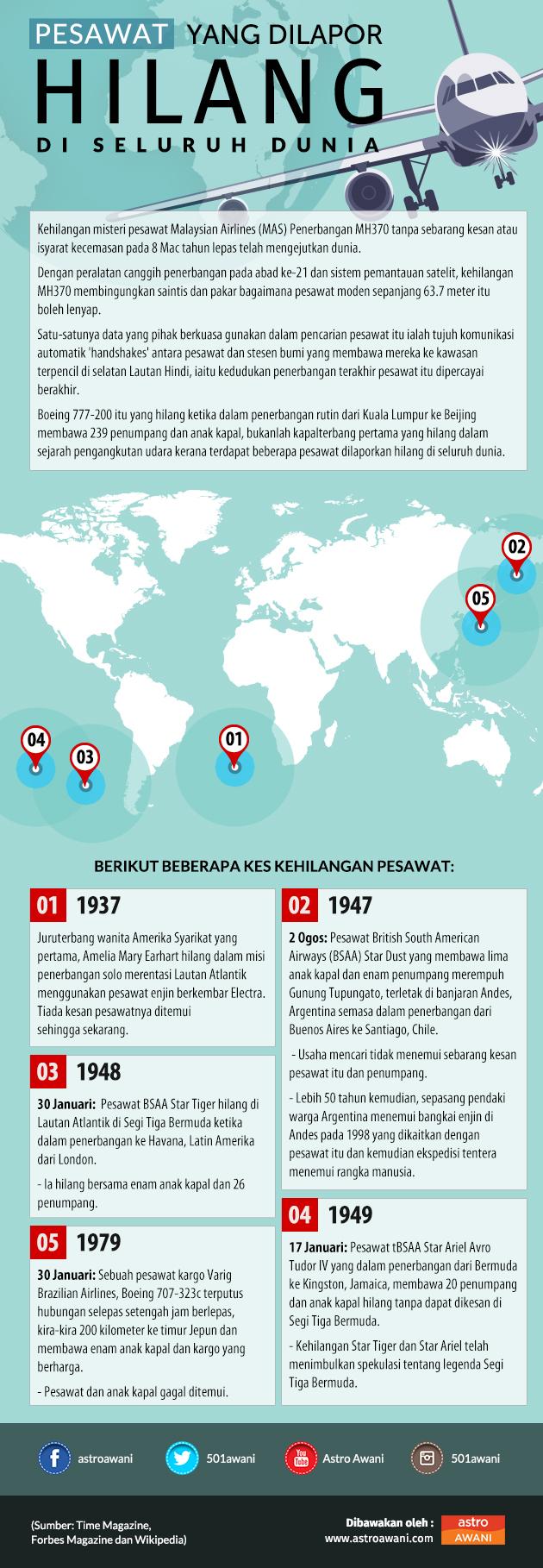 Pesawat yang dilapor hilang di seluruh dunia