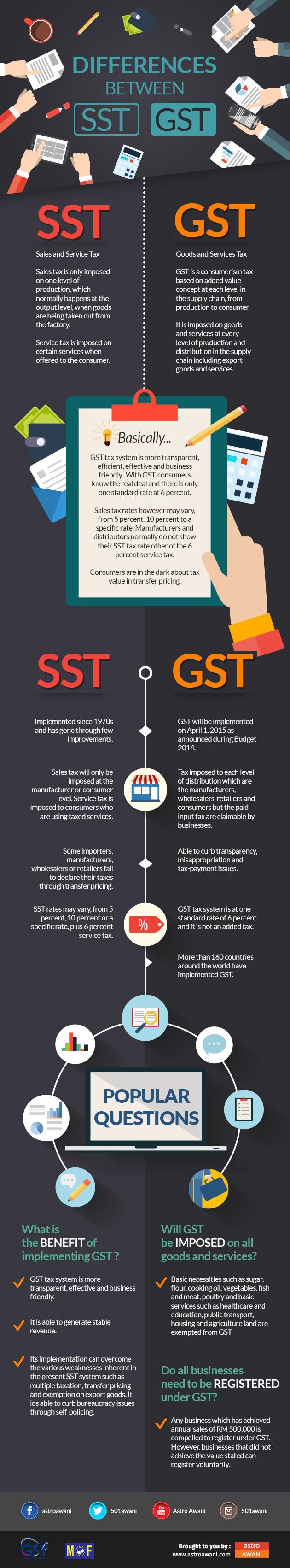 SST vs GST