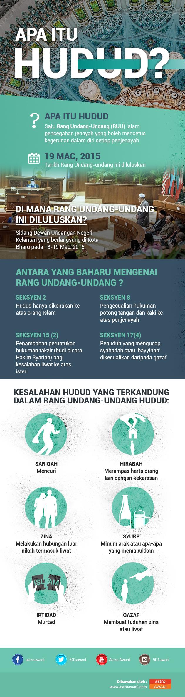 Infografik hukuk Hudud