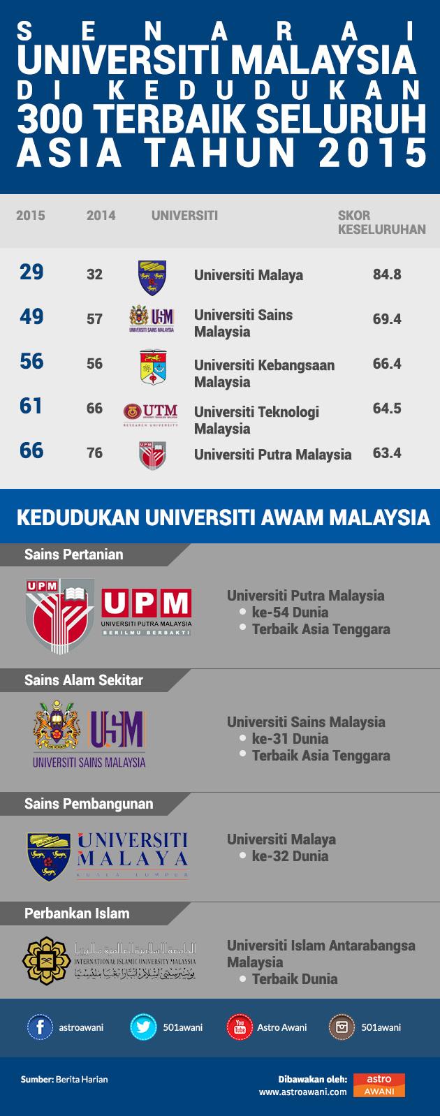 kedudukan empat universiti awam dalam ranking asia astro