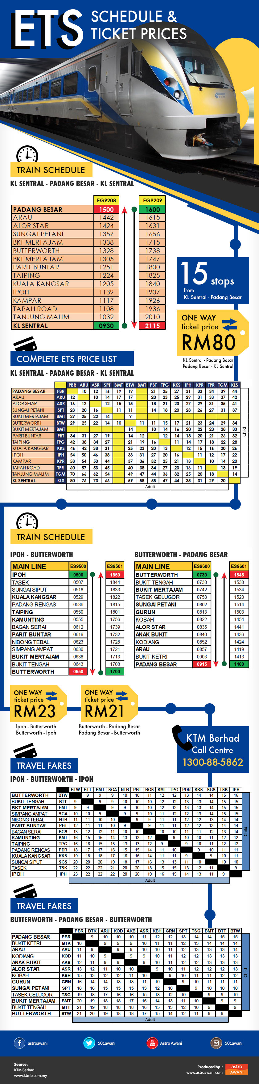 Ten new stations introduced are Anak Bukit, Bukit Ketri,Bukit Tengah, Kamunting, Kobah, Kodiang, Padang Rengas, Simpang Ampat, Tasek and Tasek Gelugor.