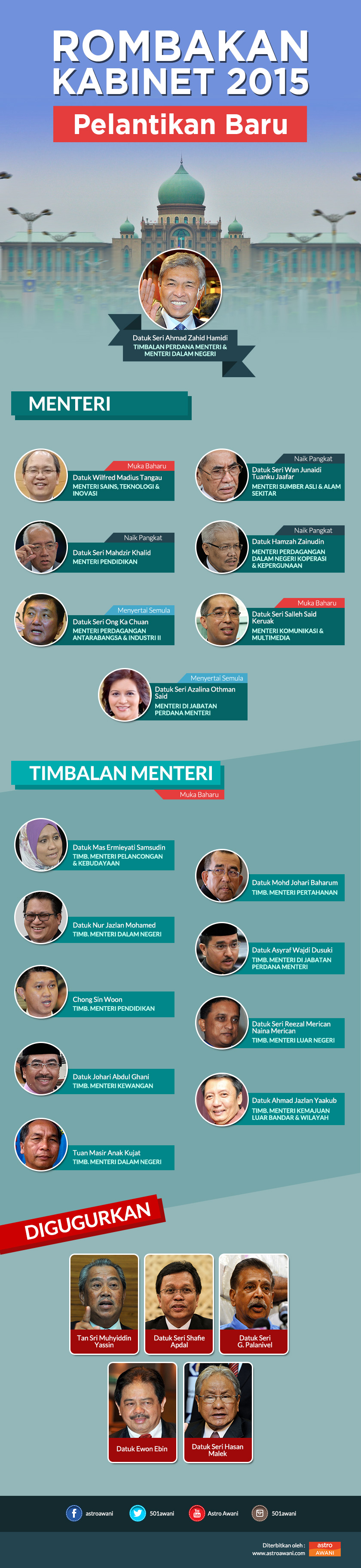Rombakan Kabinet Malaysia 2015