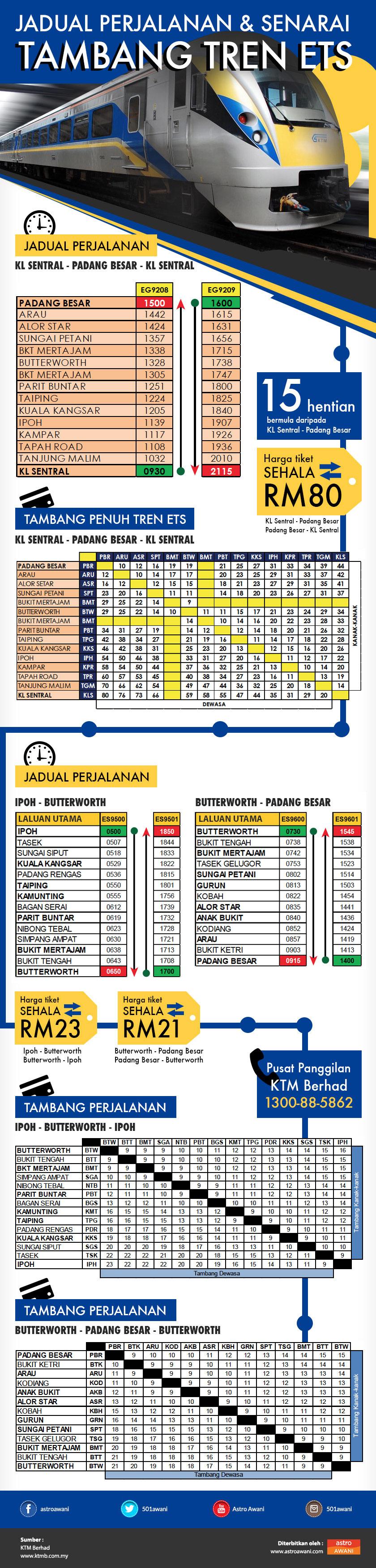Infographic Kadar Perjalanan ETS
