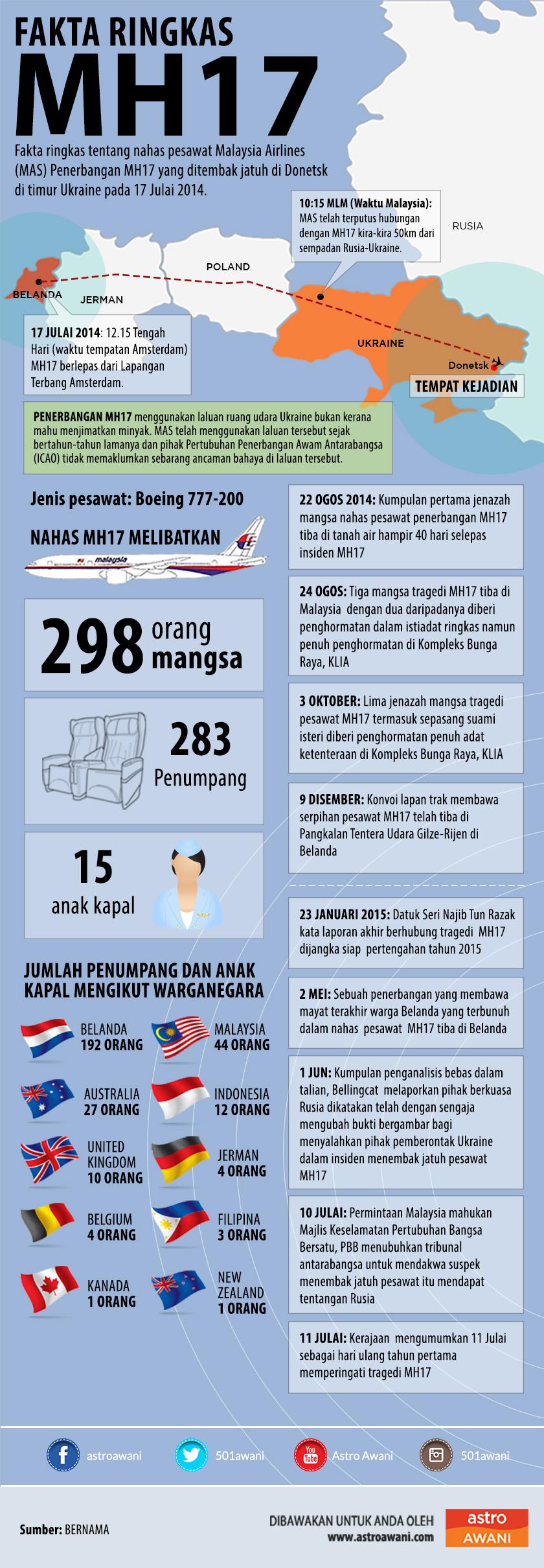 MH17, MAS