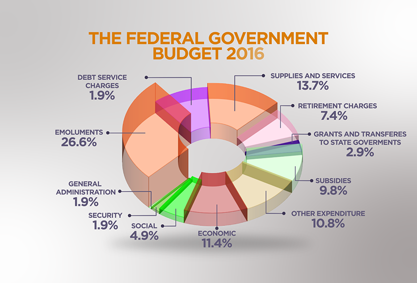 Image result for budget 2016 malaysia