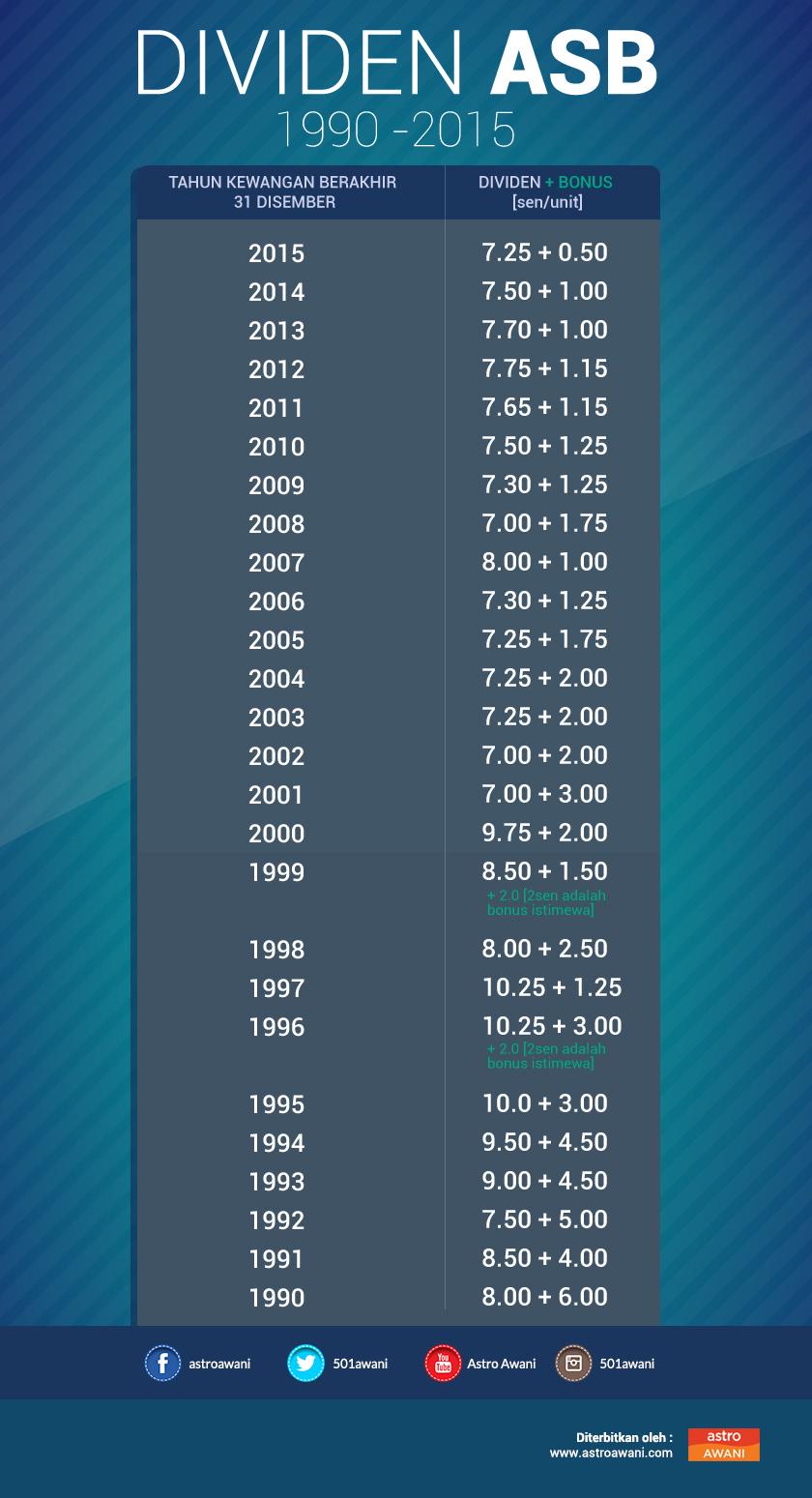 Dividen dan bonus ASB dari tahun 1990 - 2015