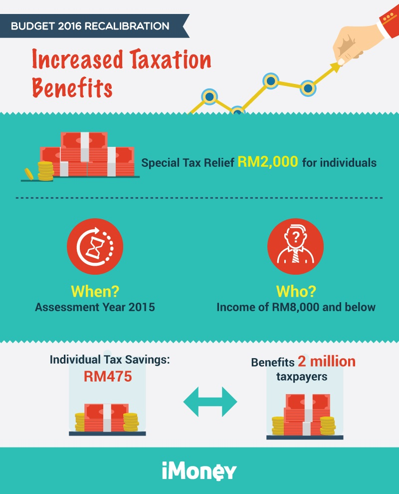 Budget 2013 Malaysia Personal Income Tax Relief Photos