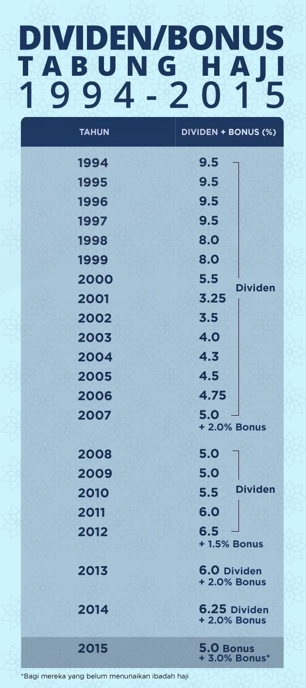 Dividen dan Bonus