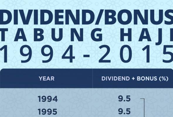 The following infographic is about Tabung Haji dividend and bonus distribution from 1994 to 2015.