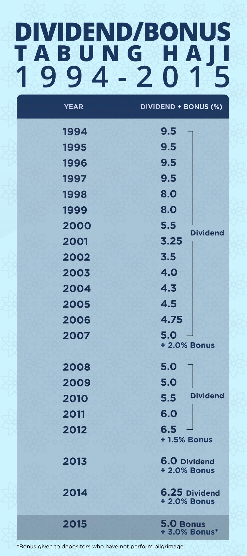 Infographic Tabung Haji Dividend And Bonus Distribution 1994 2015 Astro Awani