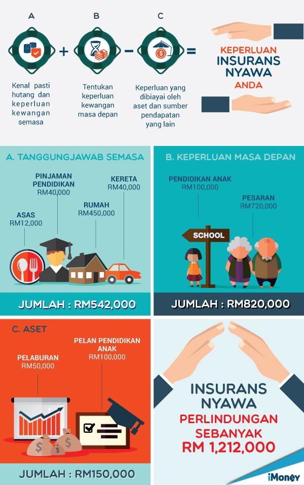 Keperluan insurans nyawa anda