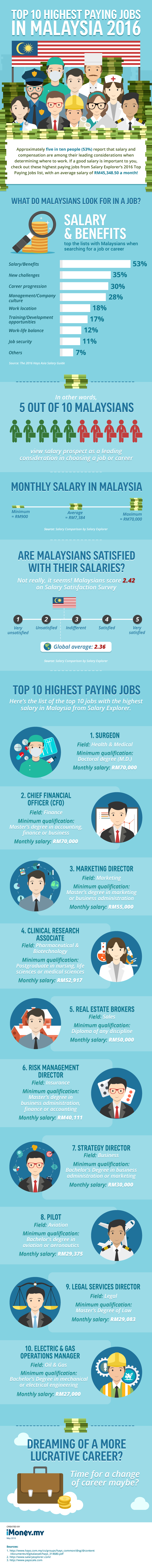 Top 10 highest paying jobs in Malaysia 2016