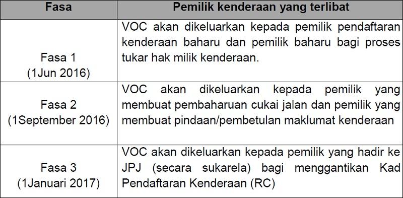 Sijil Pemilikan Kenderaan (VOC) Ganti Geran Kenderaan
