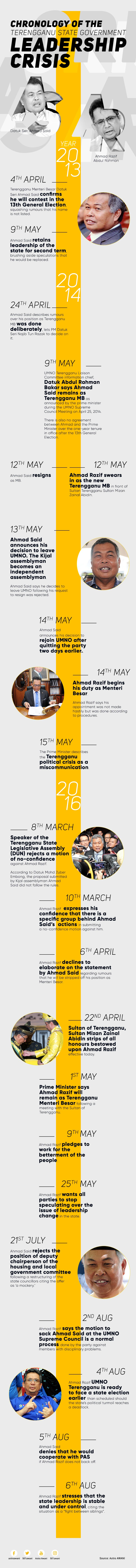 Here's a chronology of the political crisis in Terengganu