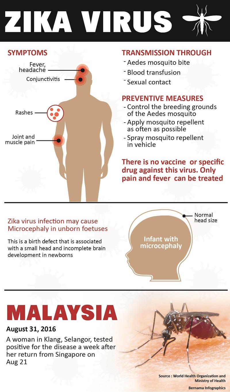 Zika in Malaysia
