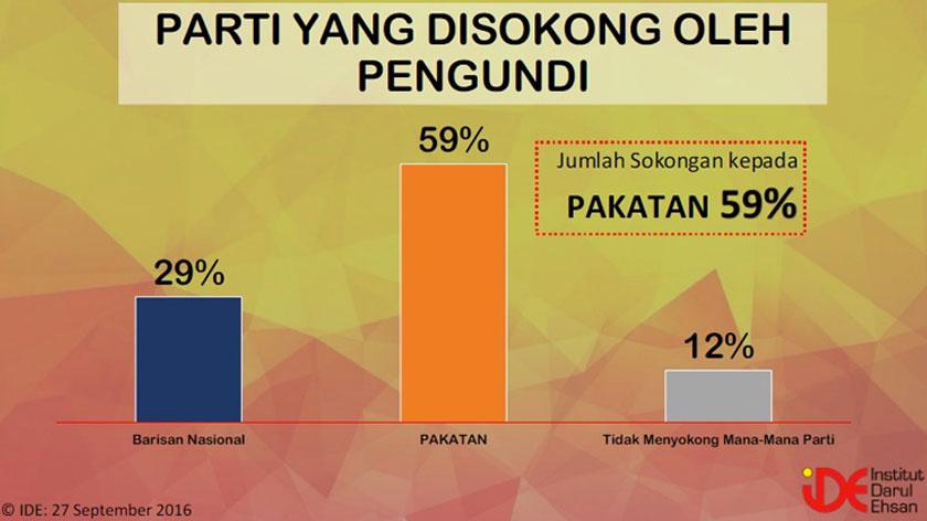 Populariti Pakatan mengatasi Barisan Nasional (BN) dengan 59 peratus responden menjawab mereka menyokong Pakatan manakala 29 peratus menyokong BN, sementara 12 peratus tidak menyokong mana-mana parti.