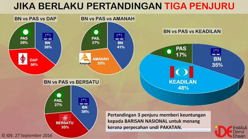 Sekiranya berlaku pertandingan tiga penjuru antara BN, PAS dan PKR umpamanya, PKR boleh mempunyai 48 peratus kemenangan, diikuti BN 35 peratus dan PAS 17 peratus.