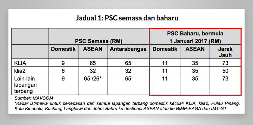 ASEAN dari semua lapangan terbang utama Malaysia