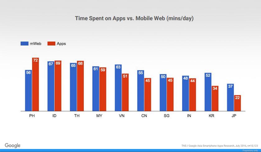 Hasil kaji selidik Google dan TNS 'Tinjauan Pemasaran Aplikasi Mudah Alih di Asia - Foto Google Malaysia