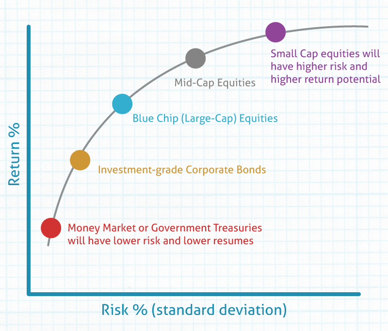 Return vs Risk
