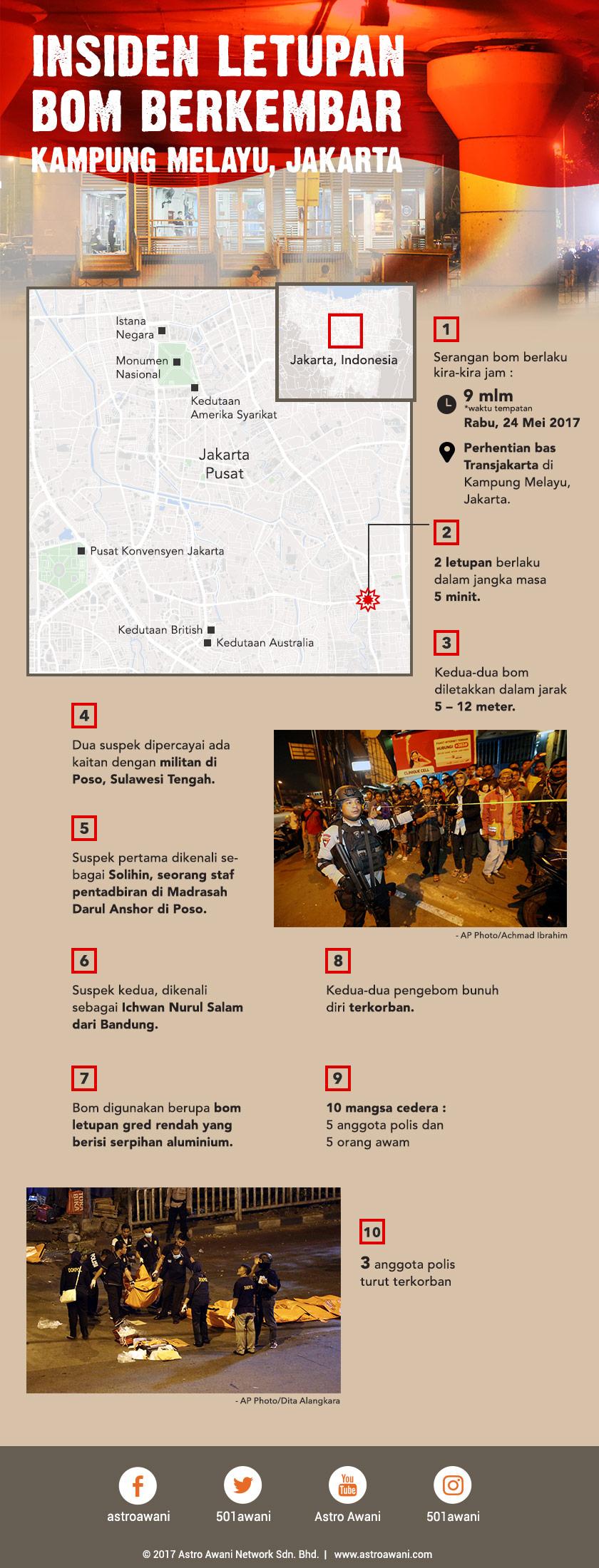 Insiden bom bunuh diri di Jakarta.