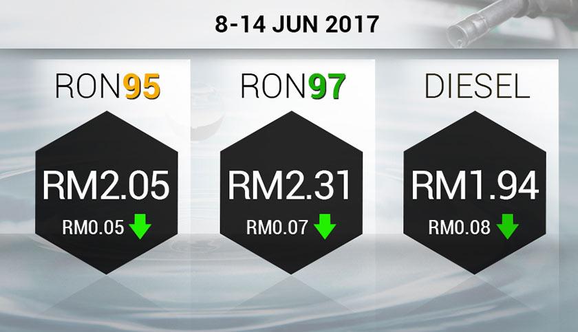 Harga Minyak 8 Jun