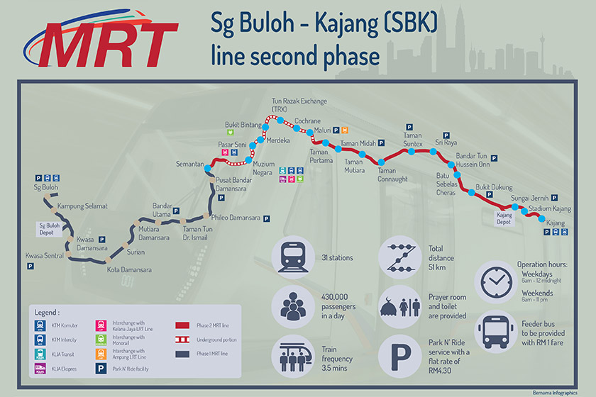 Phase two of the MRT SBK line, which cost RM21 billion and has 31 stations,  is expected to benefit some 500,000 passengers daily.