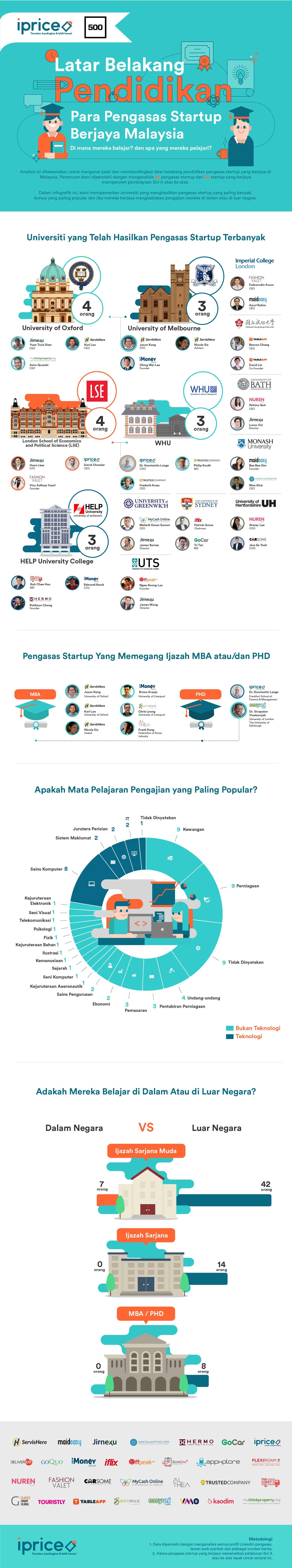 Infografik oleh iprice