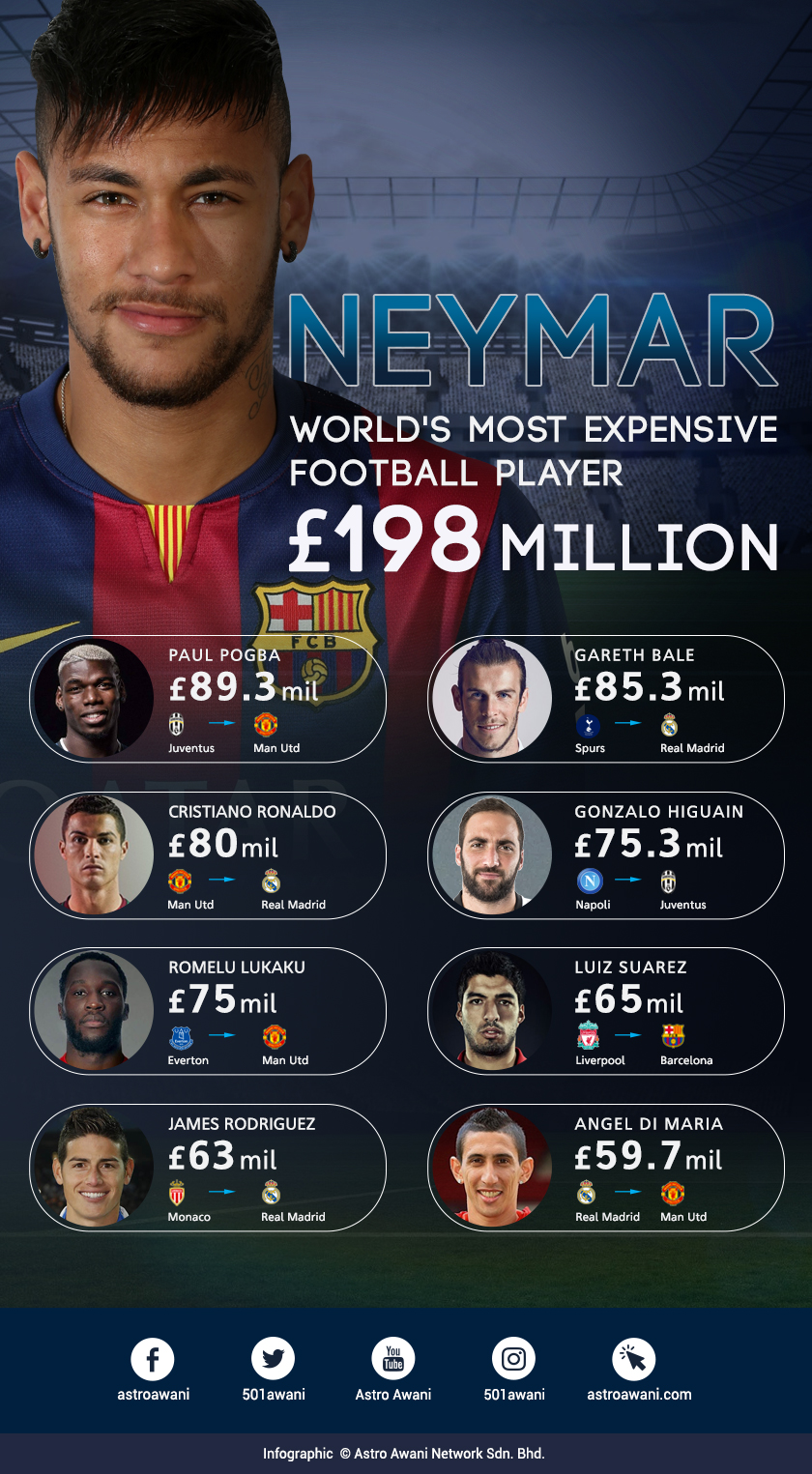 Neymar completed his world-record transfer of £198 million (approximately RM1.1 billion) from Barcelona to Paris St-Germain.
