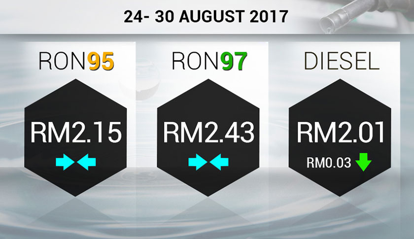 There will be no change to the prices of petrol for this week, while the price of diesel will be lesser by 3 sen.