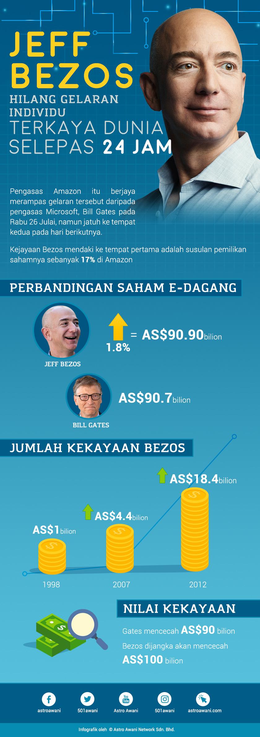 Infografik: Nur Alya Mohamed
